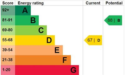 EPC Graph for Ilfracombe Gardens, Chadwell Heath